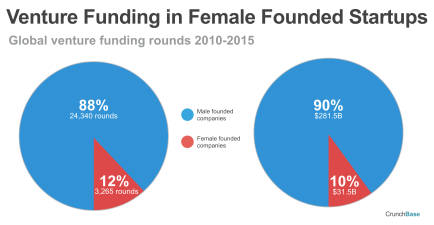 venture-funding-rounds-in-female-funded-startups